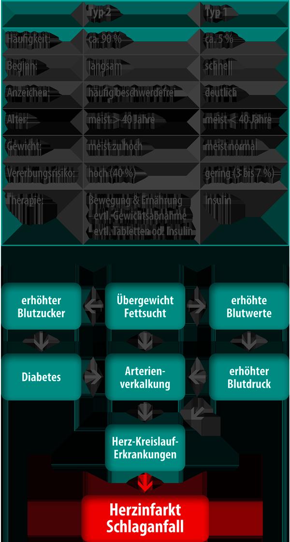Diabetes Plan - Diagnose: Diabetes mit Parodontitis
